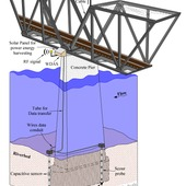 <span class=heading><b>Integrated Wireless Sensing Technology for Surveillance and Monitoring of Scour at Hydraulic & Marine Structures</b> by Panagiotis Michalis (Department of Civil Engineering)</span><br /><p class=int>Severe and frequent flooding incidents, attributed to climate change, have put structures over waterways at high risk of failure due to scour. Scour is the result of the erosion of stream/sea bed and has caused the sudden collapse of several bridges without prior warning leading to loss of lives, significant economic losses and traffic disruption. Additionally, it is considered one of the main complications in the design and operation of offshore wind turbines. Several efforts have been made to develop scour monitoring techniques but they are not being used due to numerous technical and cost issues. This research project introduces a new monitoring technology to measure scour activity at hydraulic and marine structures. The investigations carried out indicate that the proposed technique has considerable potential for field applications and will contribute to improving the resilience and sustainability of civil infrastructure systems.</p><span class=small>Image: © 2012 Panagiotis Michalis</span>. <span class=small>Dr Mohammed Saafi</span>