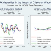 <span class=heading><b>Disparities across UK Towns in the Impact of Crises on Wages: Lessons from the 19th Century</b> by Silvia Palombi (Economics)</span><br /><p class=int>This research investigates the impact, as reflected in slumps on wage levels or slowdown in wage growth, of economic crises on UK towns, drawing on evidence from the 1879, 1886, 1894 and 1904 depressions. The image is a graph of wage growth rates in engineering trades, and shows the contrast between South and North of Britain. The fact that wage growth in London and Midlands towns (the South) has remained above zero means that wages in these regions have been resilient to the crises and continued to increase. By contrast, the main towns of the North were relatively severely affected by the crises, as it is evident from the marked dip in wage growth at each trough year. Today's policymakers can greatly benefit from understanding the factors which helped sustain wage growth in the South and those responsible for the deterioration of labour market conditions in the North.</p><span class=small>Image: © 2012 Silvia Palombi</span>